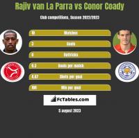 Rajiv van La Parra vs Conor Coady h2h player stats