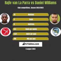 Rajiv van La Parra vs Daniel Williams h2h player stats