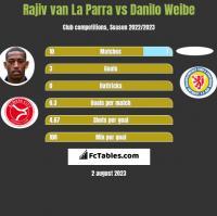 Rajiv van La Parra vs Danilo Weibe h2h player stats