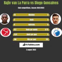 Rajiv van La Parra vs Diogo Goncalves h2h player stats