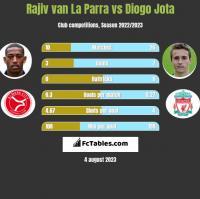 Rajiv van La Parra vs Diogo Jota h2h player stats