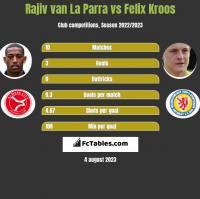 Rajiv van La Parra vs Felix Kroos h2h player stats