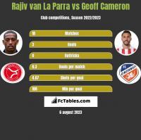 Rajiv van La Parra vs Geoff Cameron h2h player stats