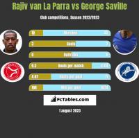 Rajiv van La Parra vs George Saville h2h player stats