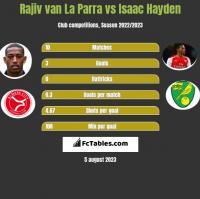 Rajiv van La Parra vs Isaac Hayden h2h player stats
