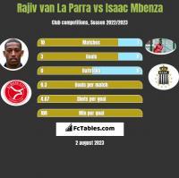 Rajiv van La Parra vs Isaac Mbenza h2h player stats