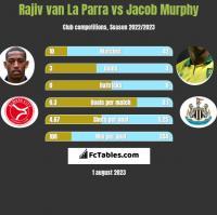 Rajiv van La Parra vs Jacob Murphy h2h player stats