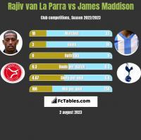 Rajiv van La Parra vs James Maddison h2h player stats
