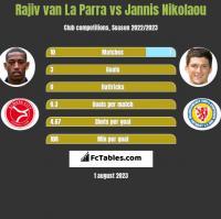 Rajiv van La Parra vs Jannis Nikolaou h2h player stats