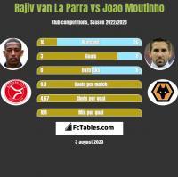 Rajiv van La Parra vs Joao Moutinho h2h player stats