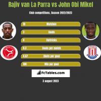 Rajiv van La Parra vs John Obi Mikel h2h player stats