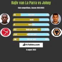 Rajiv van La Parra vs Johny h2h player stats