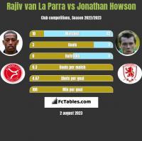Rajiv van La Parra vs Jonathan Howson h2h player stats