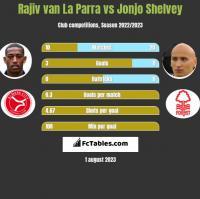 Rajiv van La Parra vs Jonjo Shelvey h2h player stats