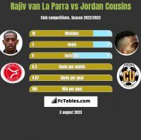 Rajiv van La Parra vs Jordan Cousins h2h player stats