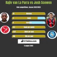 Rajiv van La Parra vs Josh Scowen h2h player stats