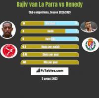 Rajiv van La Parra vs Kenedy h2h player stats