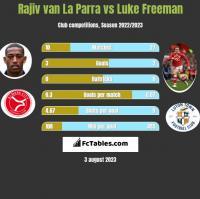 Rajiv van La Parra vs Luke Freeman h2h player stats