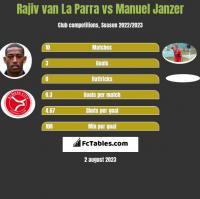 Rajiv van La Parra vs Manuel Janzer h2h player stats