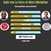 Rajiv van La Parra vs Marc Albrighton h2h player stats