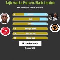 Rajiv van La Parra vs Mario Lemina h2h player stats