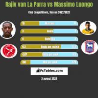 Rajiv van La Parra vs Massimo Luongo h2h player stats