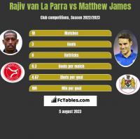 Rajiv van La Parra vs Matthew James h2h player stats
