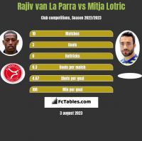 Rajiv van La Parra vs Mitja Lotric h2h player stats