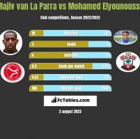 Rajiv van La Parra vs Mohamed Elyounoussi h2h player stats