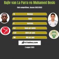 Rajiv van La Parra vs Muhamed Besic h2h player stats