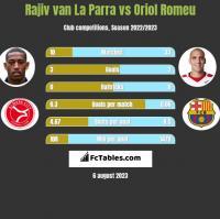 Rajiv van La Parra vs Oriol Romeu h2h player stats