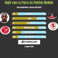 Rajiv van La Parra vs Patrick McNair h2h player stats