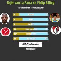Rajiv van La Parra vs Philip Billing h2h player stats