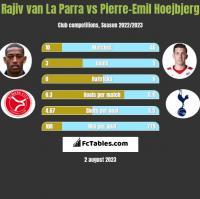 Rajiv van La Parra vs Pierre-Emil Hoejbjerg h2h player stats
