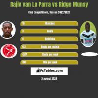 Rajiv van La Parra vs Ridge Munsy h2h player stats