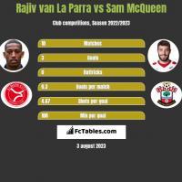 Rajiv van La Parra vs Sam McQueen h2h player stats