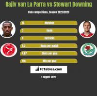 Rajiv van La Parra vs Stewart Downing h2h player stats