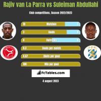 Rajiv van La Parra vs Suleiman Abdullahi h2h player stats