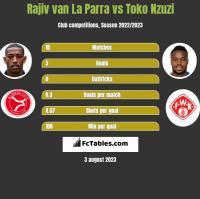 Rajiv van La Parra vs Toko Nzuzi h2h player stats