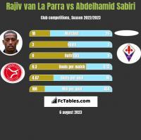 Rajiv van La Parra vs Abdelhamid Sabiri h2h player stats