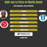 Rajiv van La Parra vs Martin Hasek h2h player stats