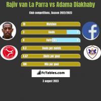 Rajiv van La Parra vs Adama Diakhaby h2h player stats