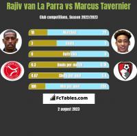 Rajiv van La Parra vs Marcus Tavernier h2h player stats