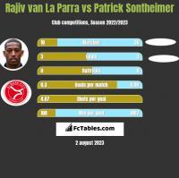 Rajiv van La Parra vs Patrick Sontheimer h2h player stats