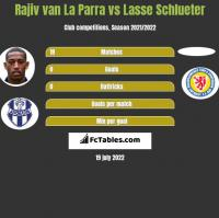 Rajiv van La Parra vs Lasse Schlueter h2h player stats