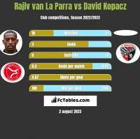 Rajiv van La Parra vs David Kopacz h2h player stats