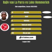Rajiv van La Parra vs Luke Hemmerich h2h player stats