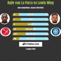 Rajiv van La Parra vs Lewis Wing h2h player stats