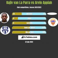 Rajiv van La Parra vs Arvin Appiah h2h player stats