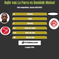 Rajiv van La Parra vs Dominik Meisel h2h player stats